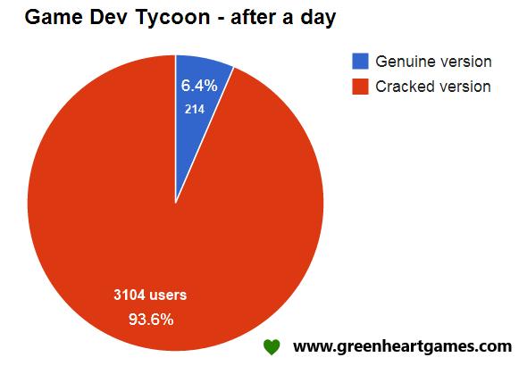 Echte vs. gecrackte Versionen von Game Dev Tycoon nach einem Tag (Quelle: greenheartgames.com)