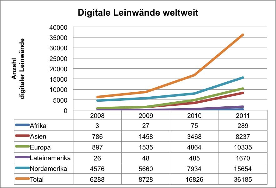 Abbildung 1: Digitale Leinwände – Weltweite Situation von 2008 bis 2011 (Quelle: BENSI 2011, S. 42)